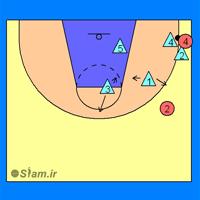 تله گزاری در دفع بسکتبال منطقه ای 2-2-1 هنگامی که توپ در گوشه باشد.